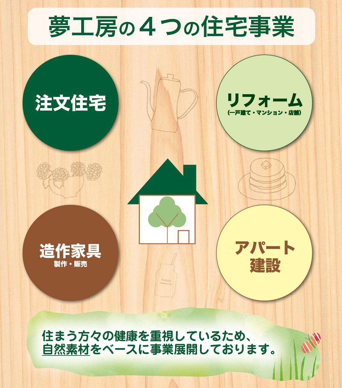 夢工房の4つの住宅事業